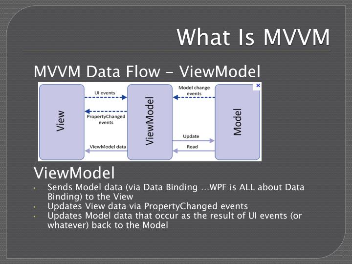 What Is MVVM