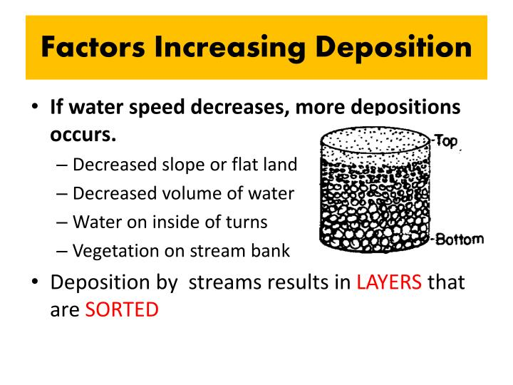 Factors Increasing Deposition