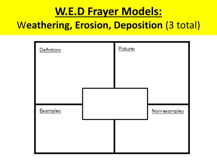 W.E.D Frayer Models: