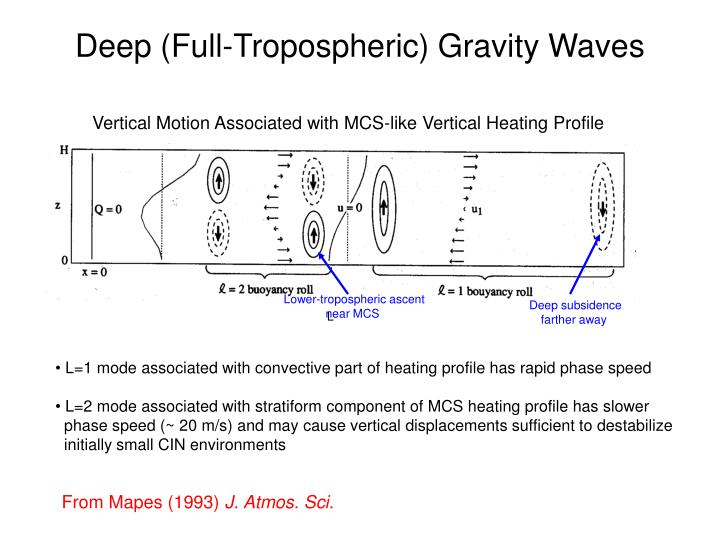 Deep (Full-Tropospheric) Gravity Waves