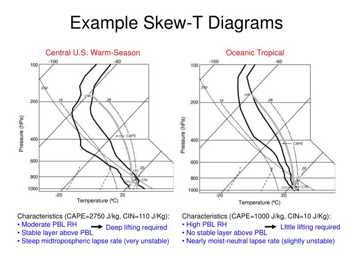 Example Skew-T Diagrams