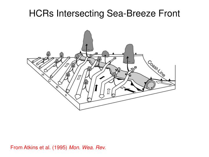 HCRs Intersecting Sea-Breeze Front