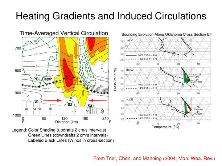 Heating Gradients and Induced Circulations