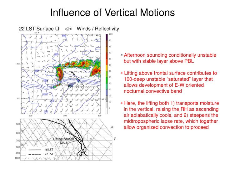 Influence of Vertical Motions