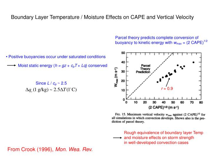 Boundary Layer Temperature / Moisture Effects on CAPE and Vertical Velocity