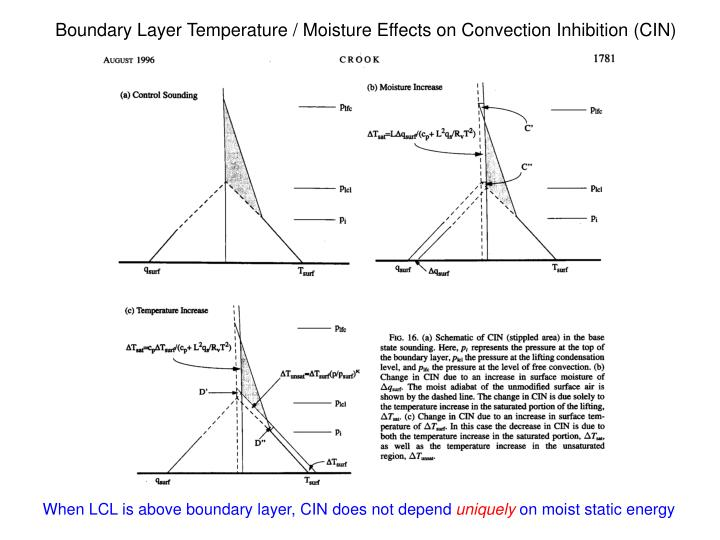 Boundary Layer Temperature / Moisture Effects on Convection Inhibition (CIN)
