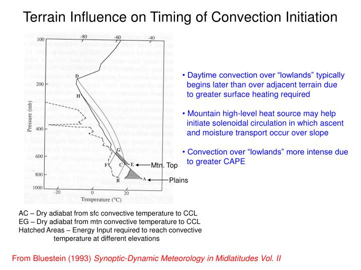 Terrain Influence on Timing of Convection Initiation