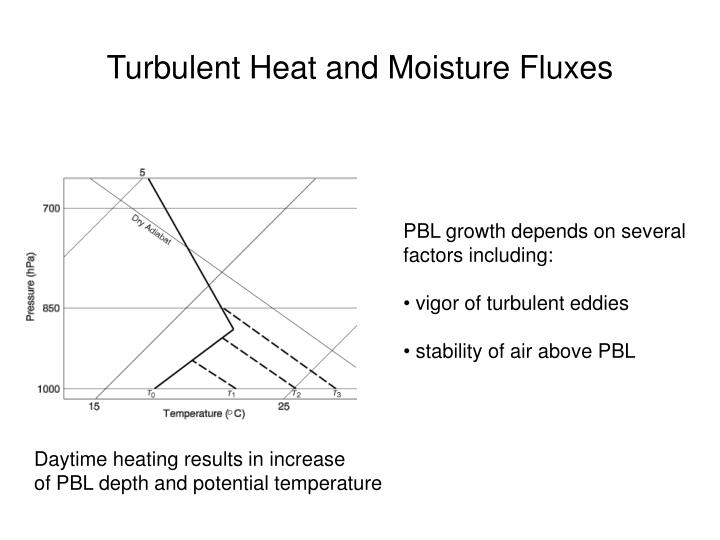 Turbulent Heat and Moisture Fluxes