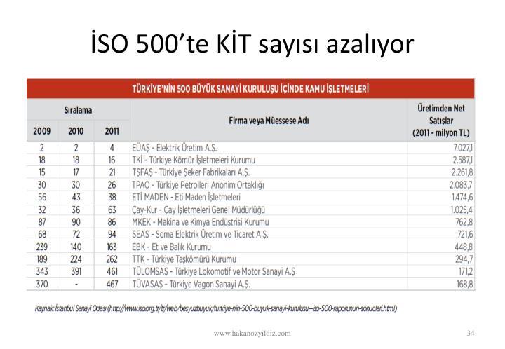 SO 500te KT says azalyor