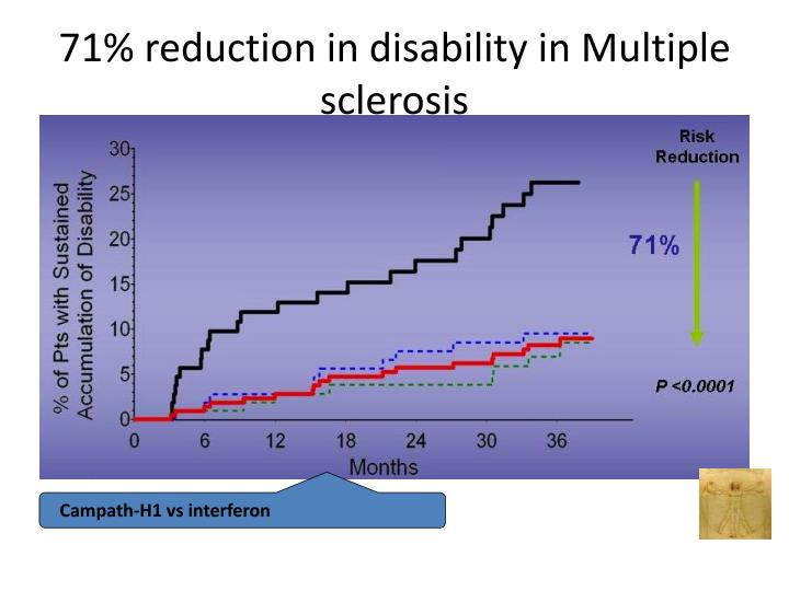 71% reduction in disability in Multiple sclerosis