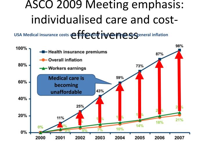 ASCO 2009 Meeting emphasis: