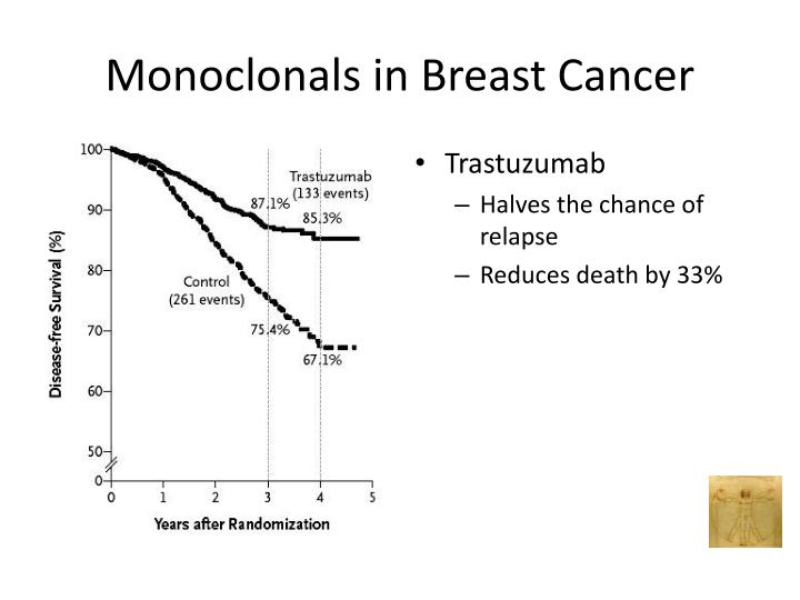 Monoclonals in Breast Cancer