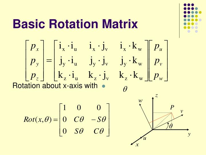Basic Rotation Matrix