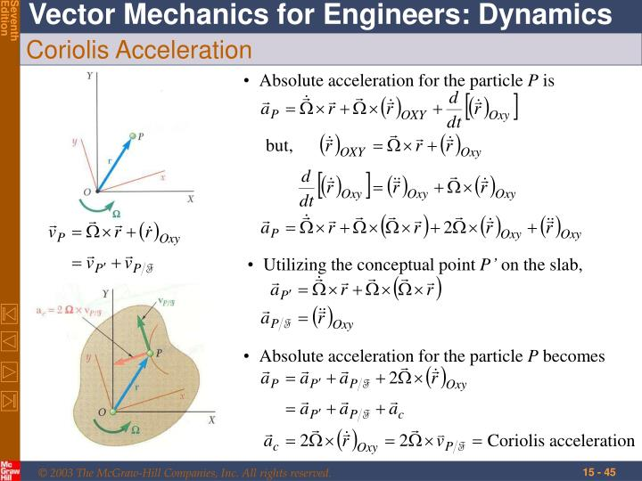 Absolute acceleration for the particle