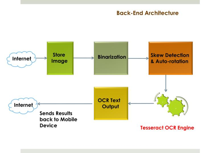 Back-End Architecture