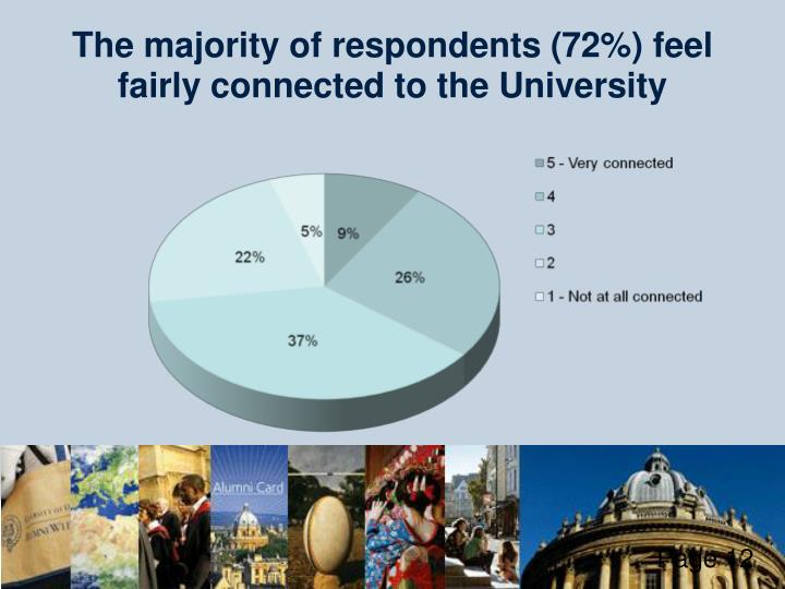 The majority of respondents (72%) feel fairly connected to the University