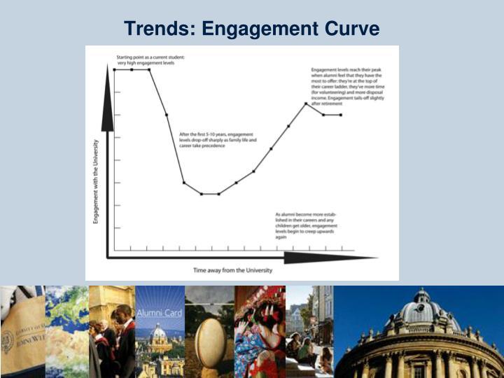 Trends: Engagement Curve