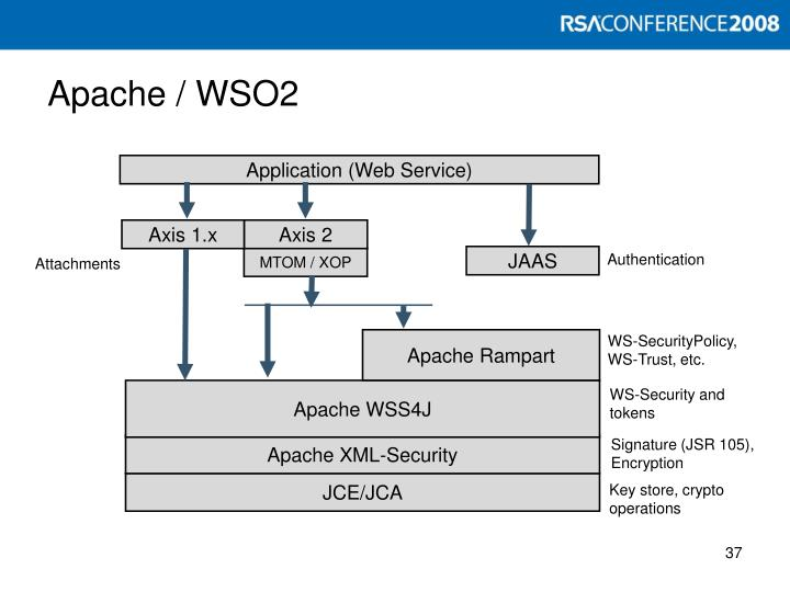 Apache / WSO2