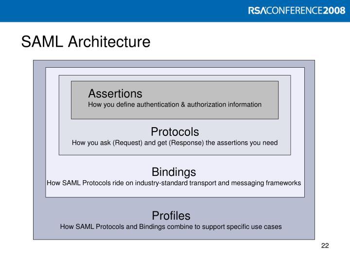 SAML Architecture