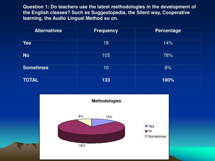 Question 1: Do teachers use the latest methodologies in the development of the English classes? Such as Suggestopedia, the Silent way, Cooperative learning, the Audio Lingual Method so on.