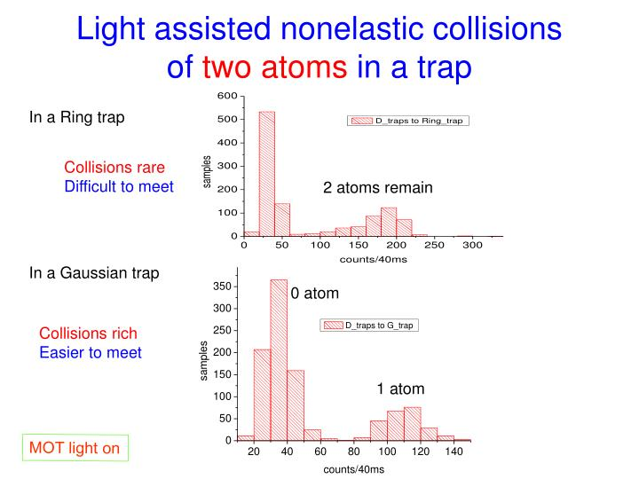 Light assisted nonelastic collisions