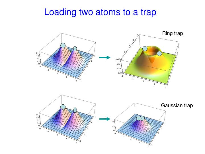 Loading two atoms to a trap