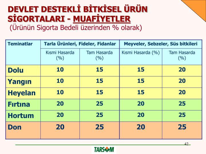 DEVLET DESTEKLİ BİTKİSEL ÜRÜN SİGORTALARI -