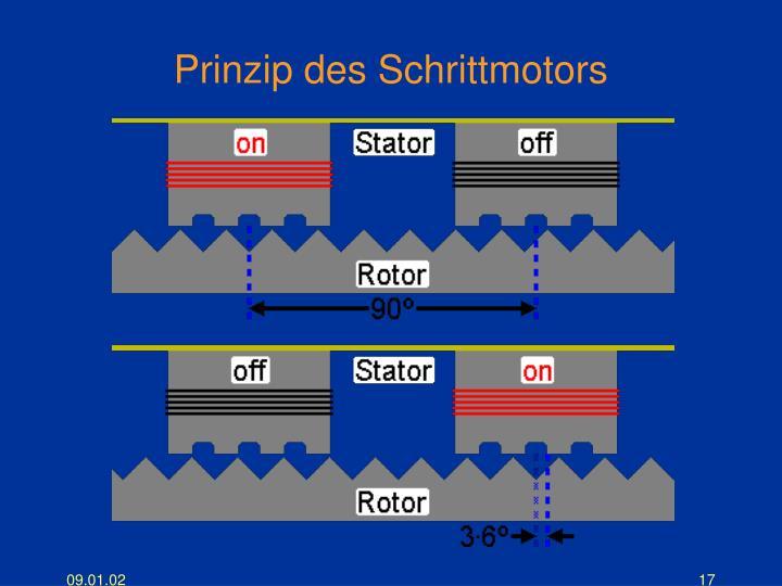 Prinzip des Schrittmotors