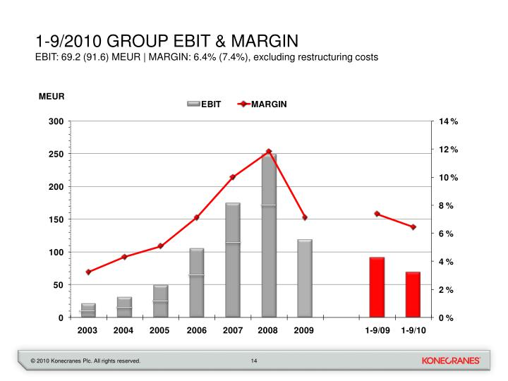 1-9/2010 group EBIt & margin