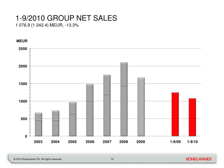 1-9/2010 Group net sales