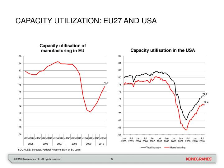 Capacity utilization eu27 and usa