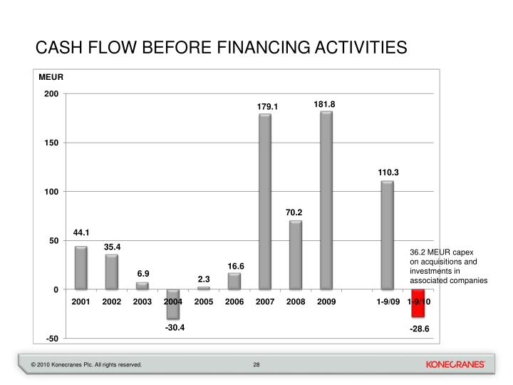 Cash flow before financing activities