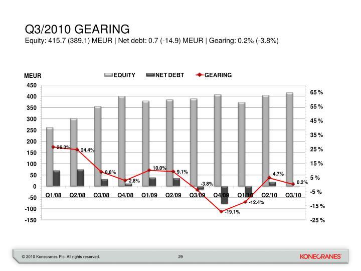 Q3/2010 gearing