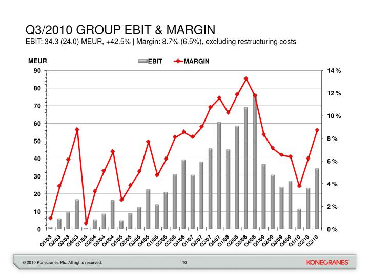 Q3/2010 GROUP EBIT & MARGIN