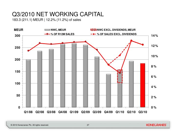 Q3/2010 net working capital