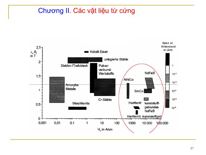 Chng II