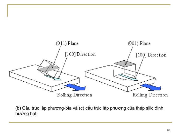 (b) Cu trc lp phng-ba v (c) cu trc lp phng ca thp silic nh hng ht.