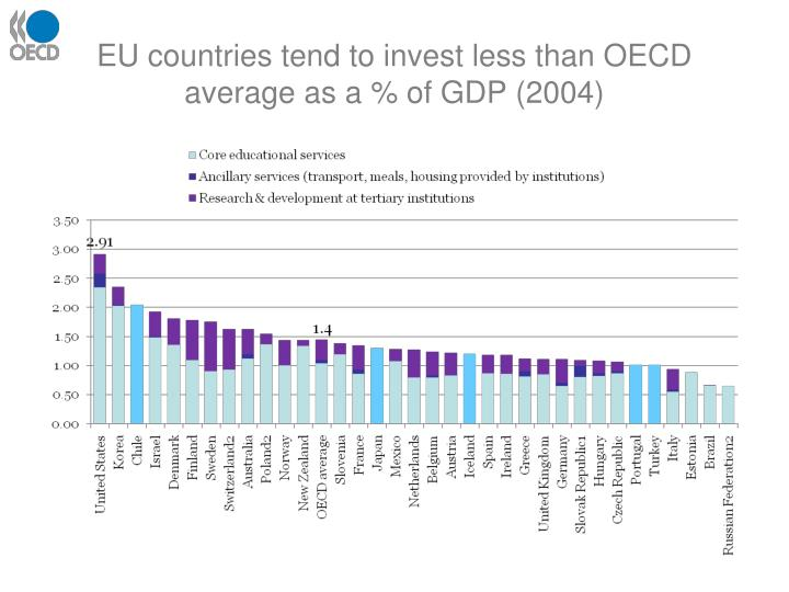 EU countries tend to invest less than OECD average as a % of GDP (2004)