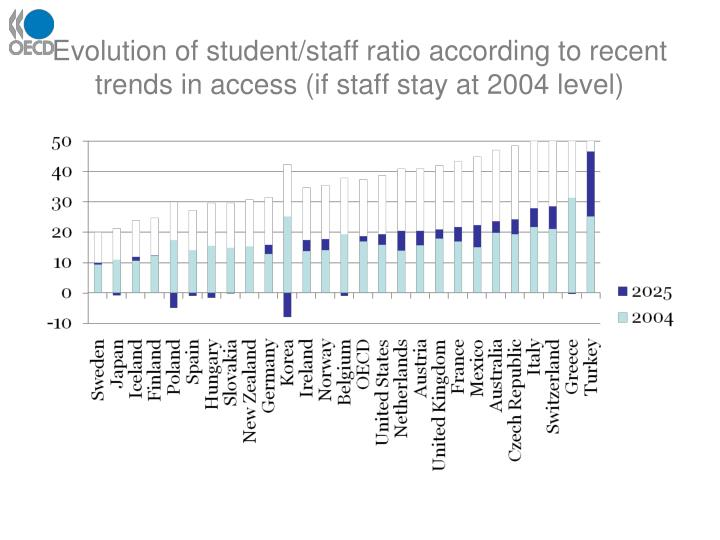 Evolution of student/staff ratio according to recent trends in access (if staff stay at 2004 level)
