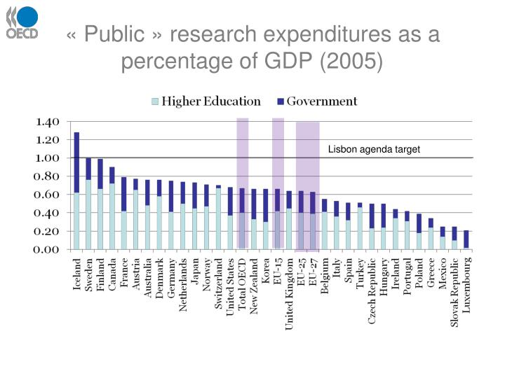 « Public » research expenditures as a percentage of GDP (2005)