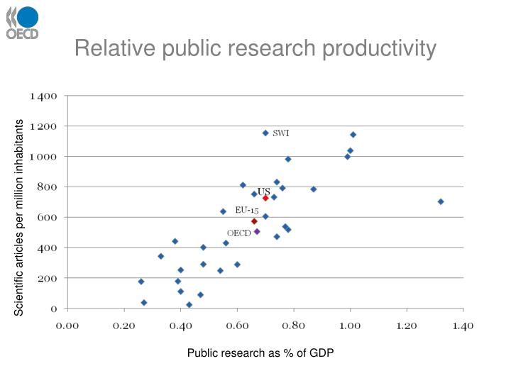 Relative public research productivity