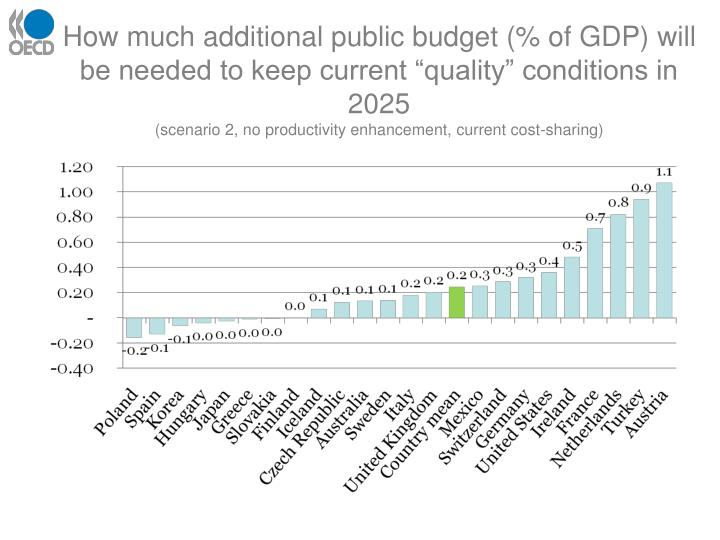 "How much additional public budget (% of GDP) will be needed to keep current ""quality"" conditions in 2025"