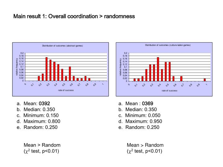 Main result 1: Overall coordination > randomness