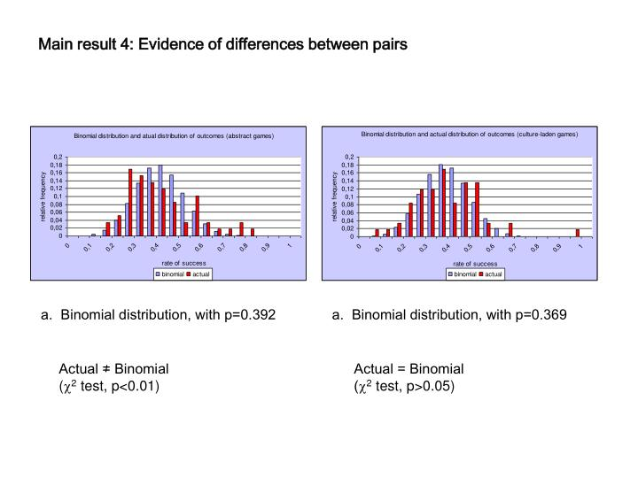 Main result 4: Evidence of differences between pairs