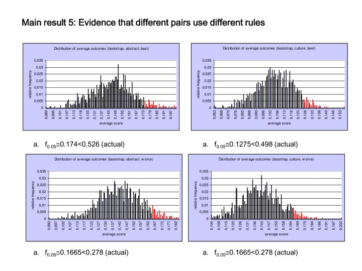 Main result 5: Evidence that different pairs use different rules