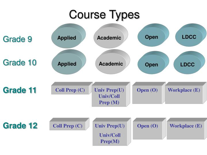 Course Types