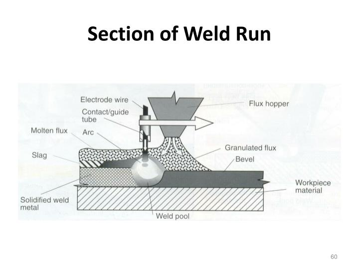 Section of Weld Run
