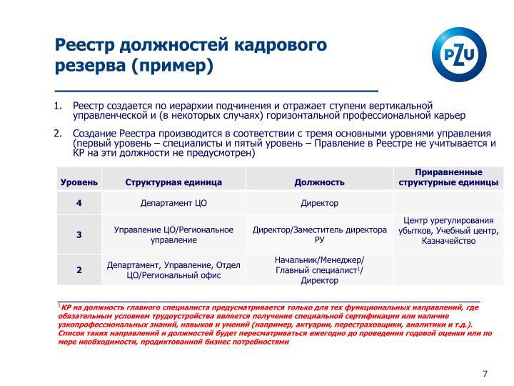 Реестр должностей кадрового резерва (пример)