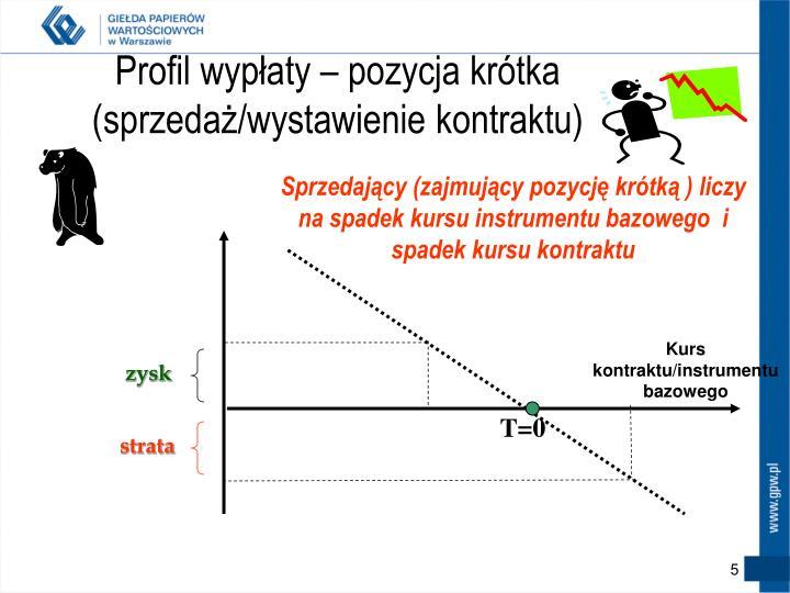Profil wypłaty – pozycja krótka (sprzedaż/wystawienie kontraktu)