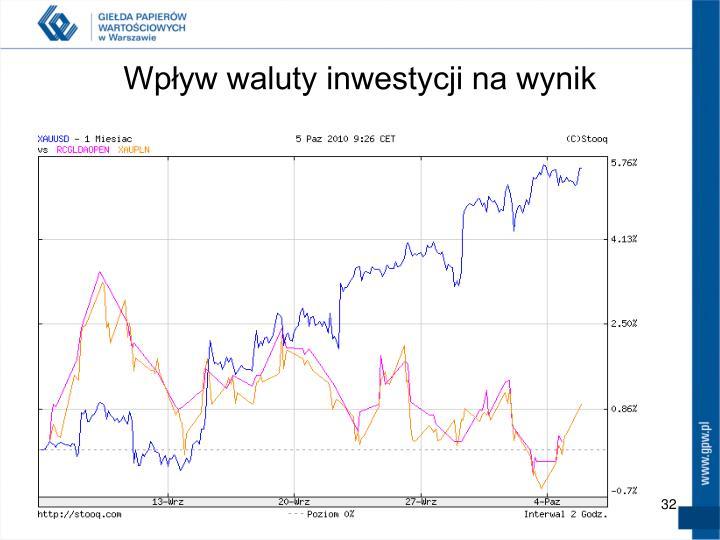 Wpływ waluty inwestycji na wynik